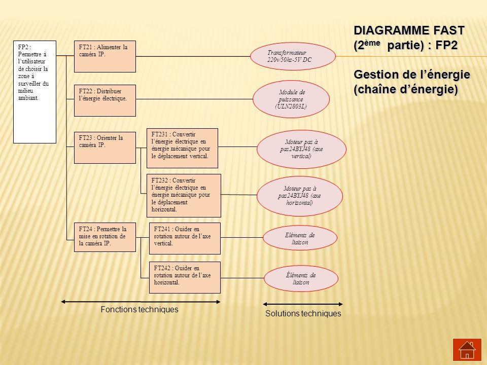 DIAGRAMME FAST (2ème partie) : FP2