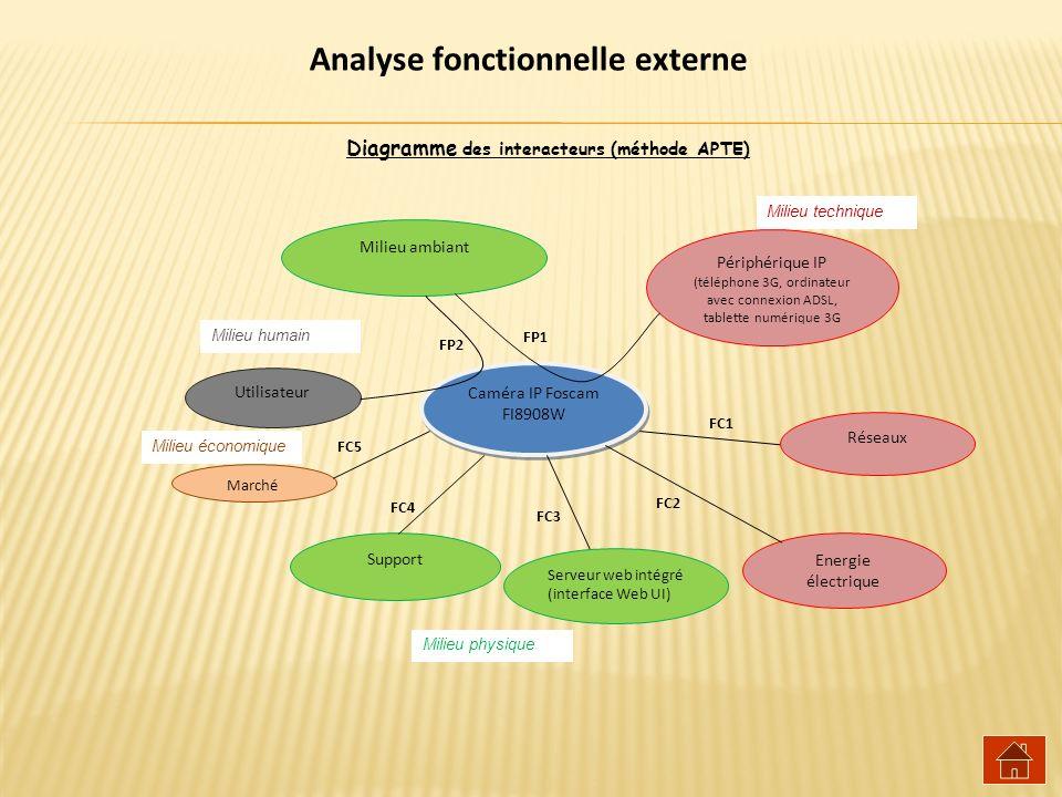 Diagramme des interacteurs (méthode APTE)