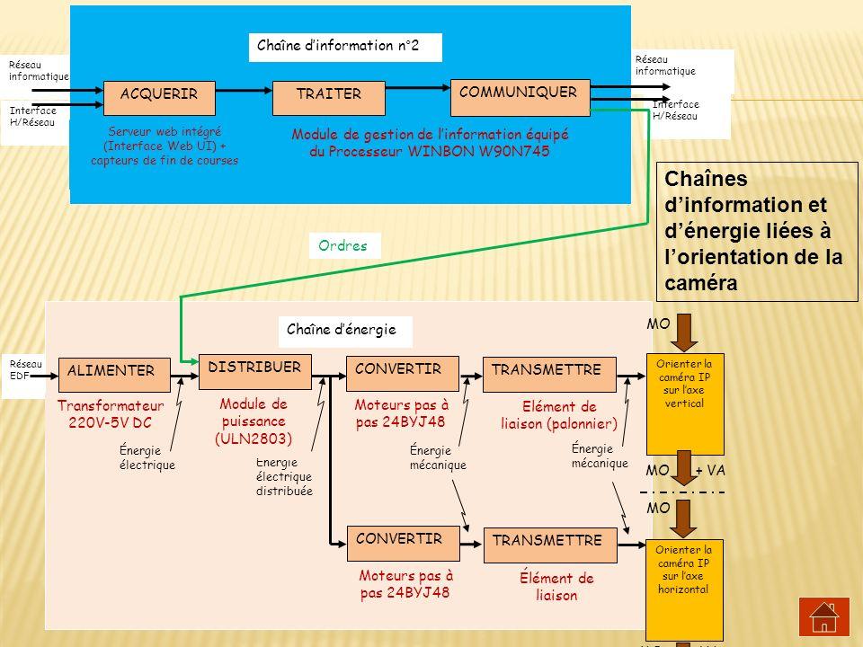 Chaînes d'information et d'énergie liées à l'orientation de la caméra