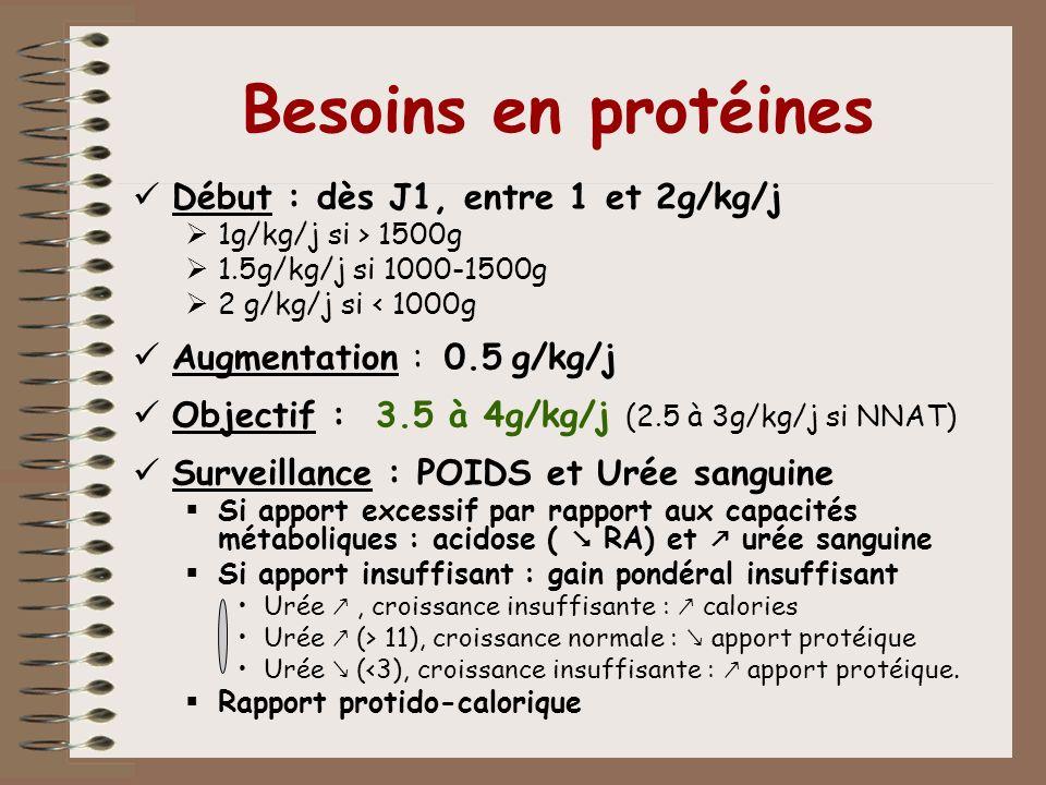 Besoins en protéines Début : dès J1, entre 1 et 2g/kg/j