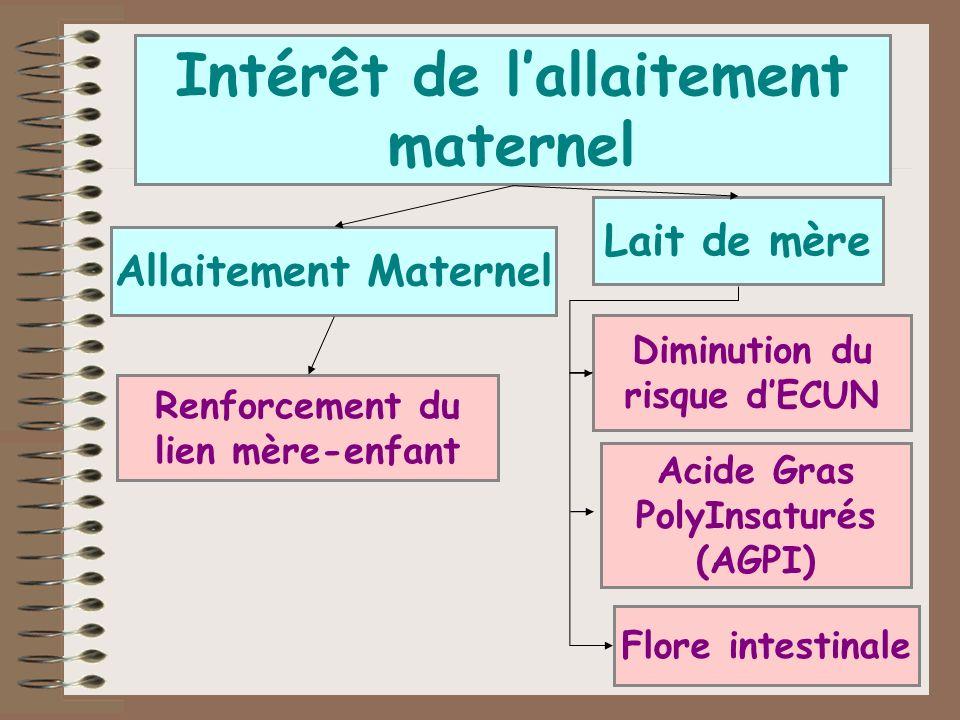 Intérêt de l'allaitement maternel