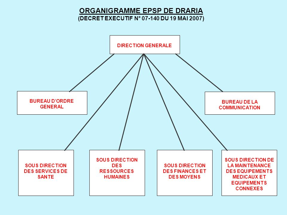 ORGANIGRAMME EPSP DE DRARIA