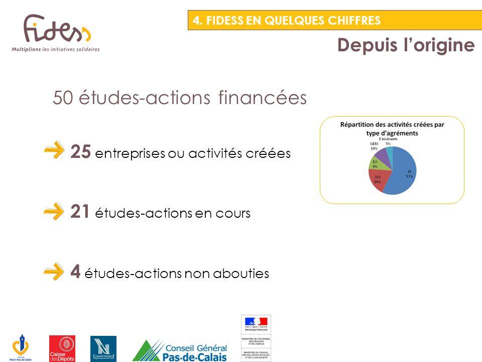50 études-actions financées 25 entreprises ou activités créées