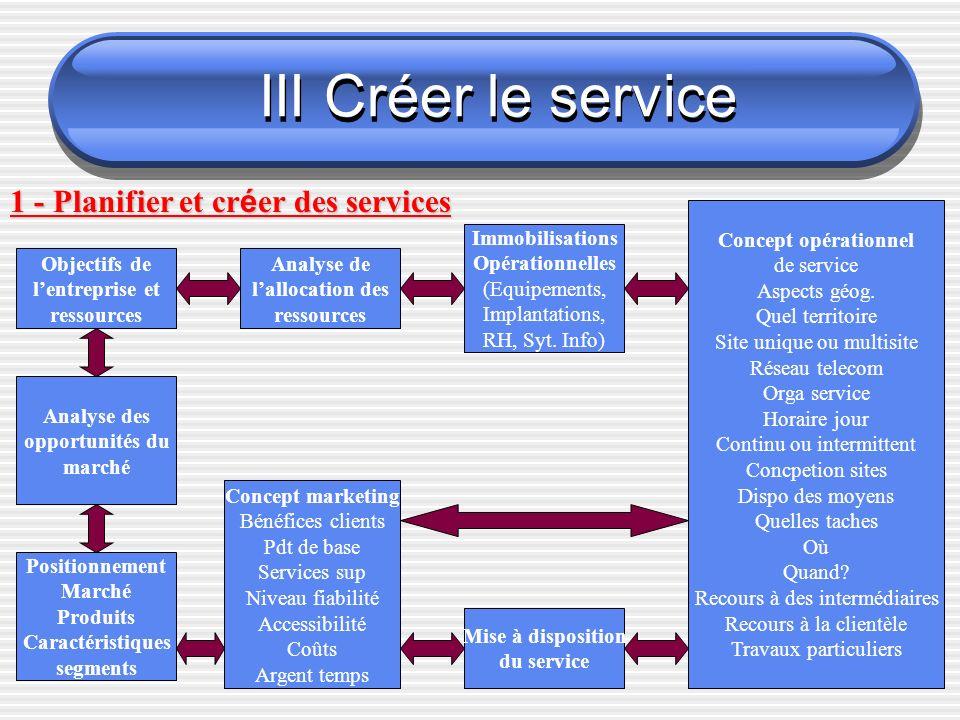 III Créer le service 1 - Planifier et créer des services