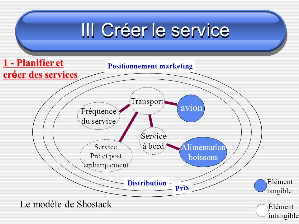 III Créer le service 1 - Planifier et créer des services avion