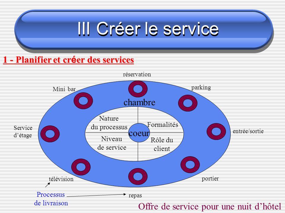 III Créer le service 1 - Planifier et créer des services chambre coeur