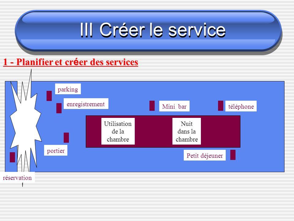 III Créer le service 1 - Planifier et créer des services parking