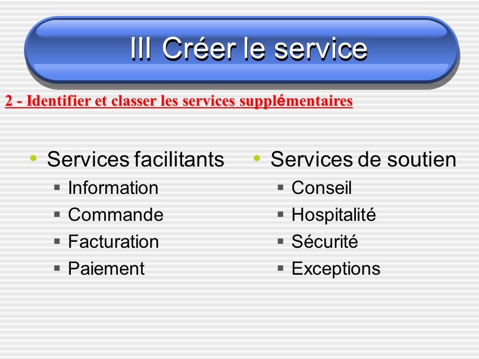 III Créer le service Services facilitants Services de soutien
