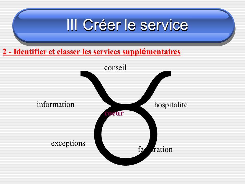 III Créer le service 2 - Identifier et classer les services supplémentaires.  conseil. information.
