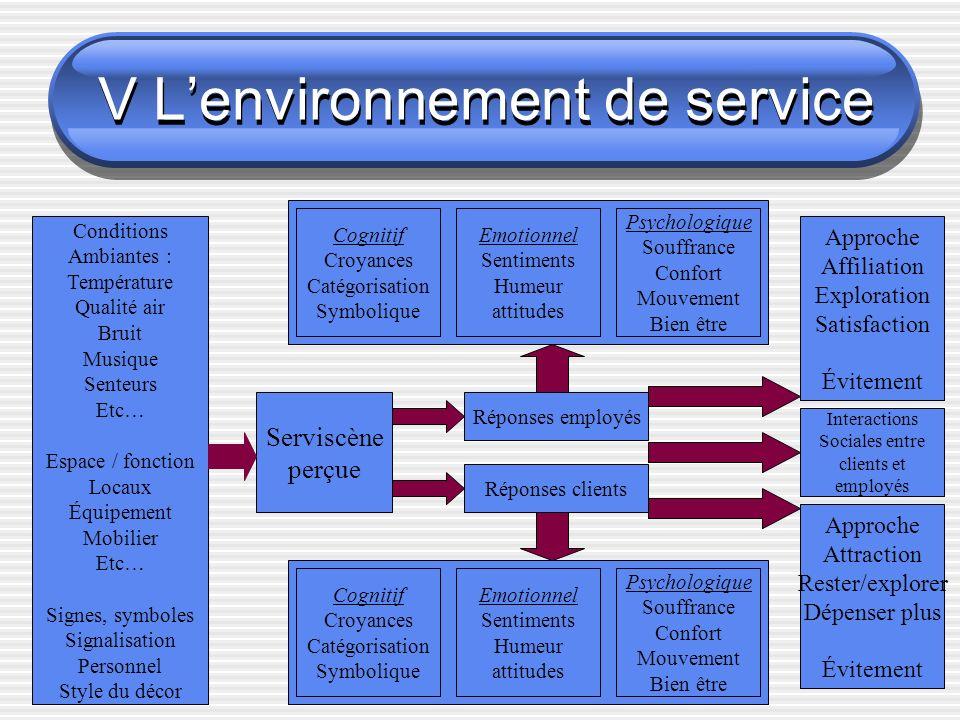 V L'environnement de service