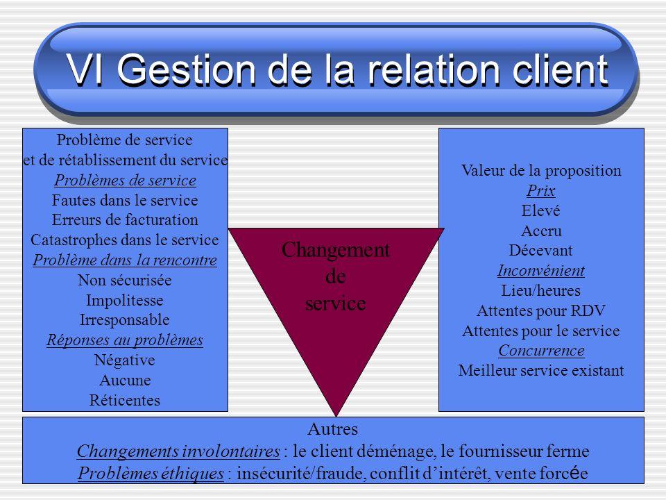 VI Gestion de la relation client