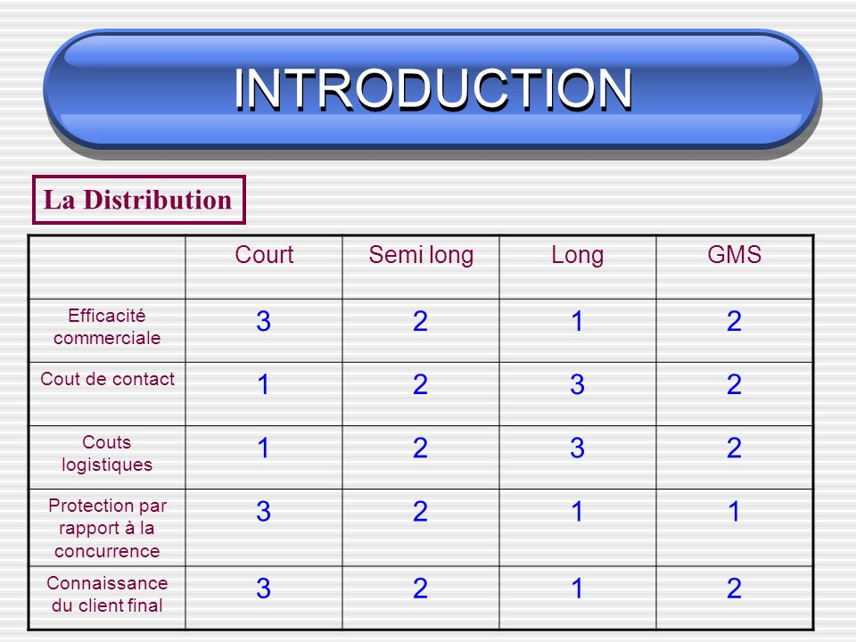 INTRODUCTION La Distribution Court Semi long Long GMS