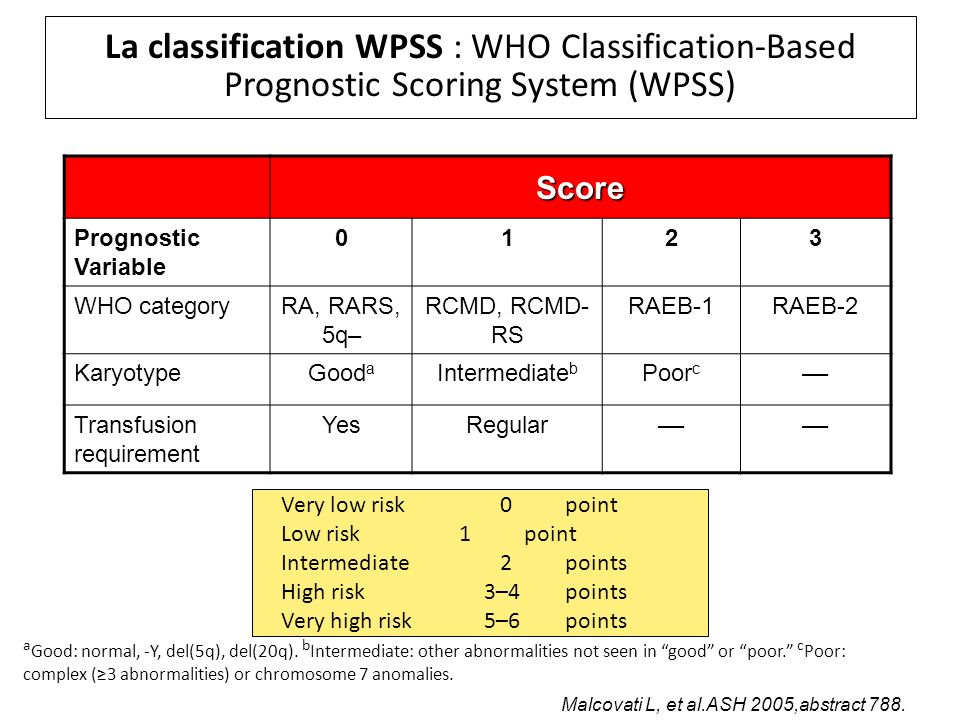 La classification WPSS : WHO Classification-Based Prognostic Scoring System (WPSS)