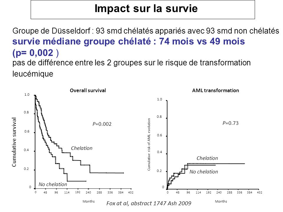 Cumulative risk of AML evolution