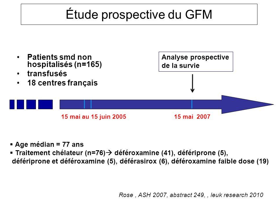 Étude prospective du GFM