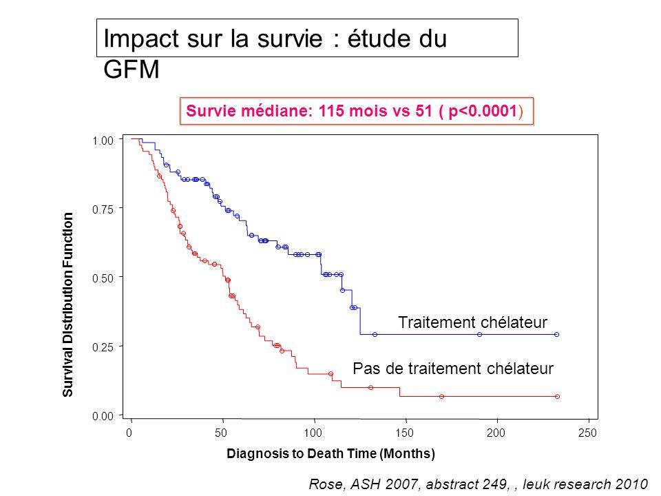 Impact sur la survie : étude du GFM