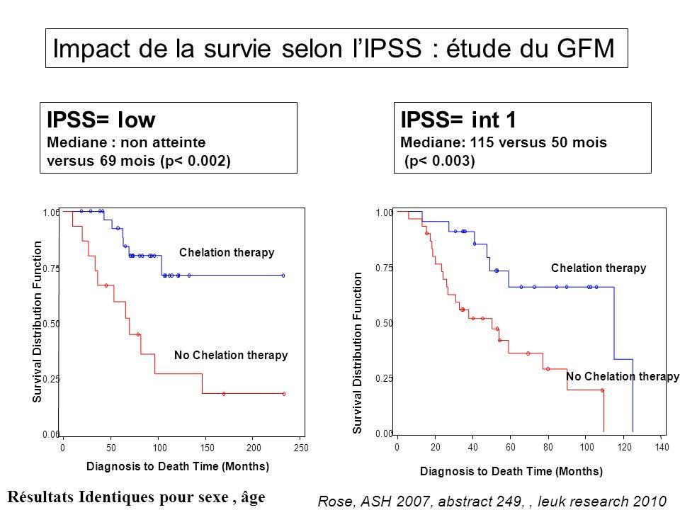 Impact de la survie selon l'IPSS : étude du GFM