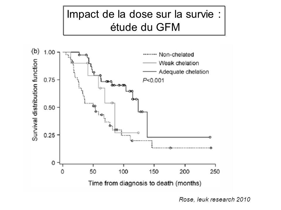 Impact de la dose sur la survie :