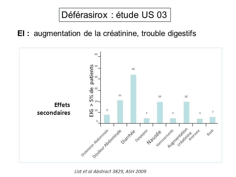 Déférasirox : étude US 03 EI : augmentation de la créatinine, trouble digestifs. EIG > 5% de patients.