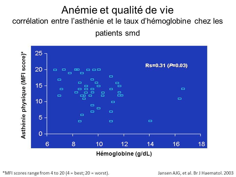Anémie et qualité de vie corrélation entre l'asthénie et le taux d'hémoglobine chez les patients smd