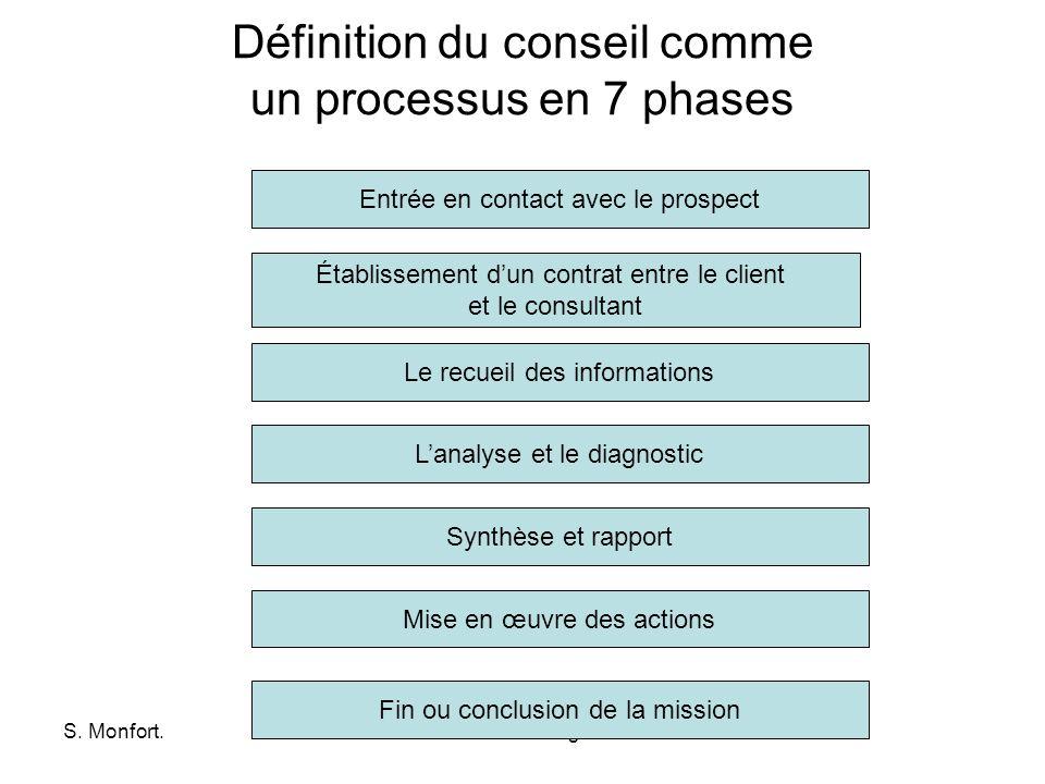 Définition du conseil comme un processus en 7 phases