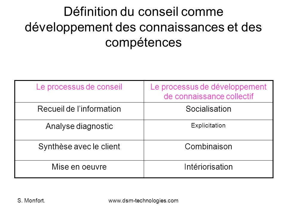 Définition du conseil comme développement des connaissances et des compétences