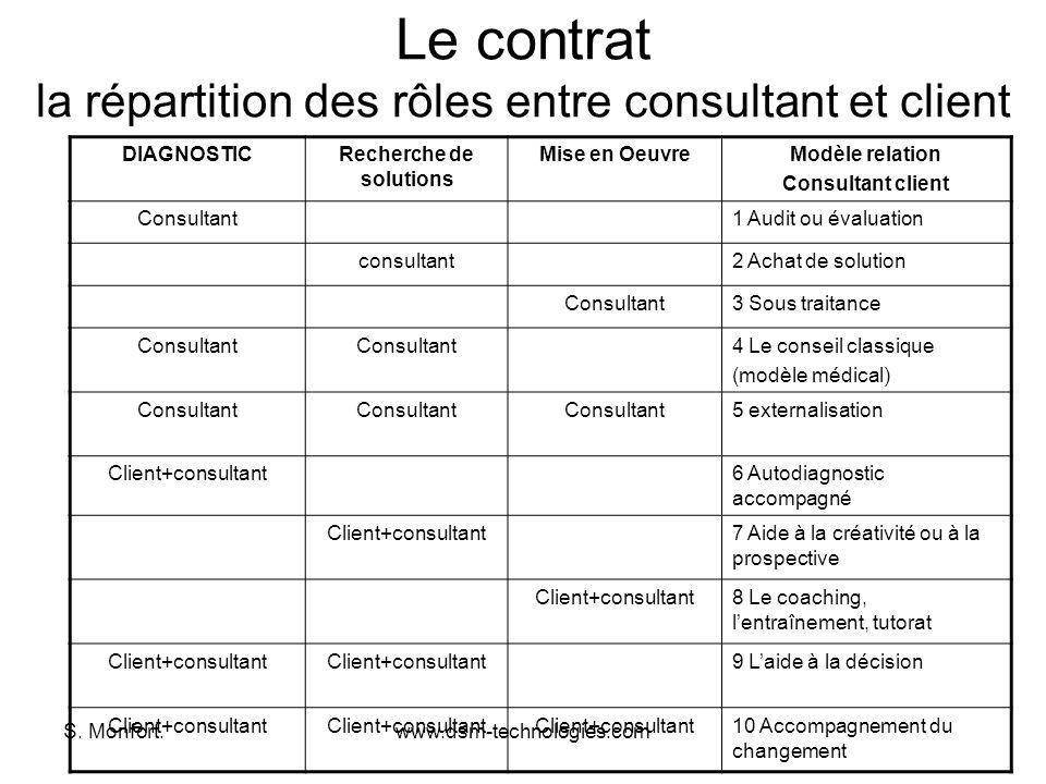 Le contrat la répartition des rôles entre consultant et client