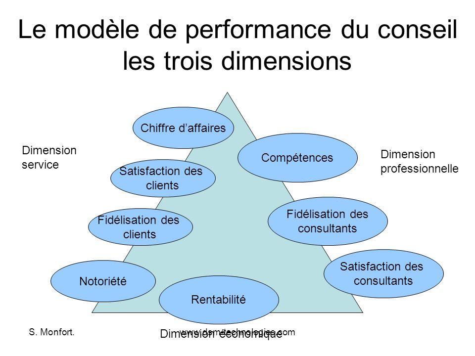 Le modèle de performance du conseil les trois dimensions