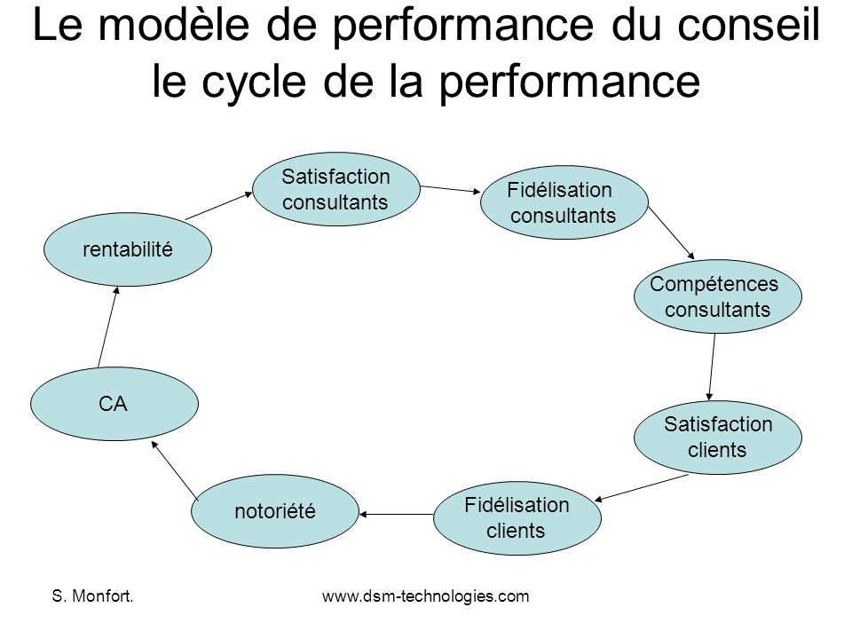 Le modèle de performance du conseil le cycle de la performance