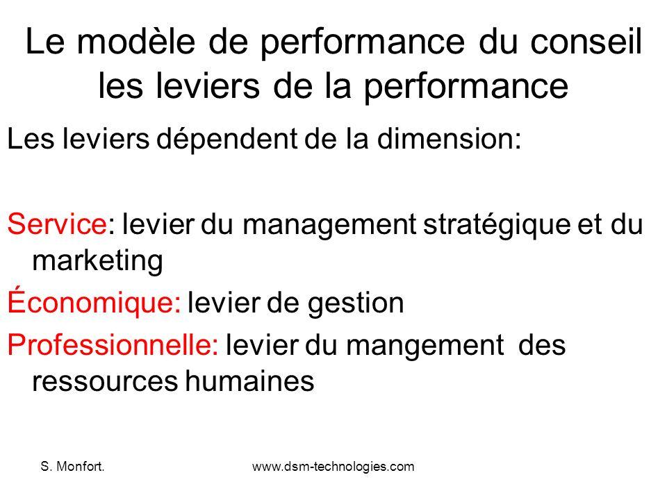 Le modèle de performance du conseil les leviers de la performance