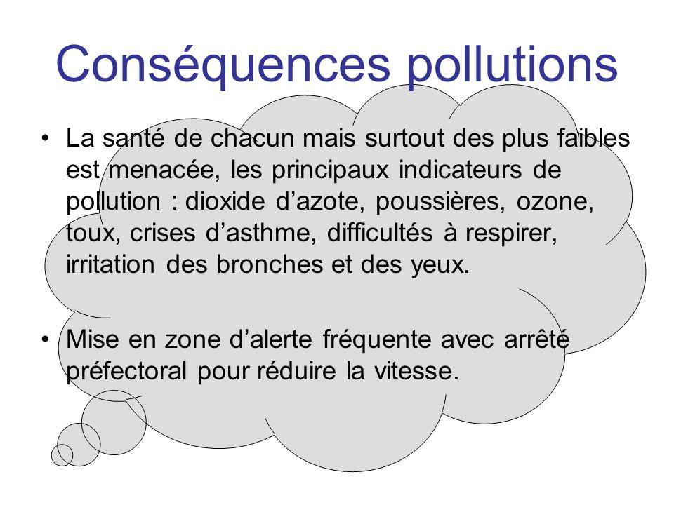 Conséquences pollutions
