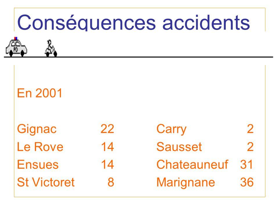 Conséquences accidents