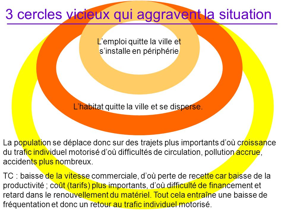 3 cercles vicieux qui aggravent la situation