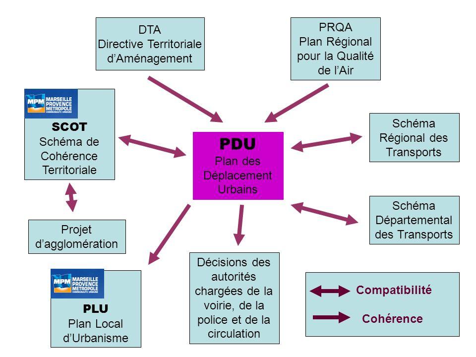 PDU DTA PRQA Directive Territoriale