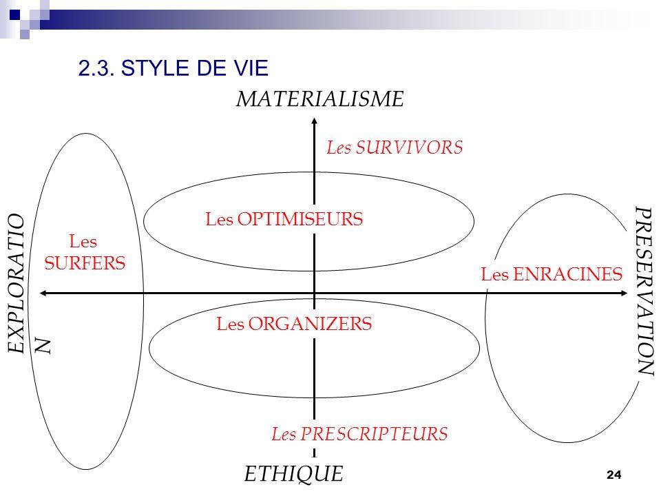 comportement du consommateur S. Mayol