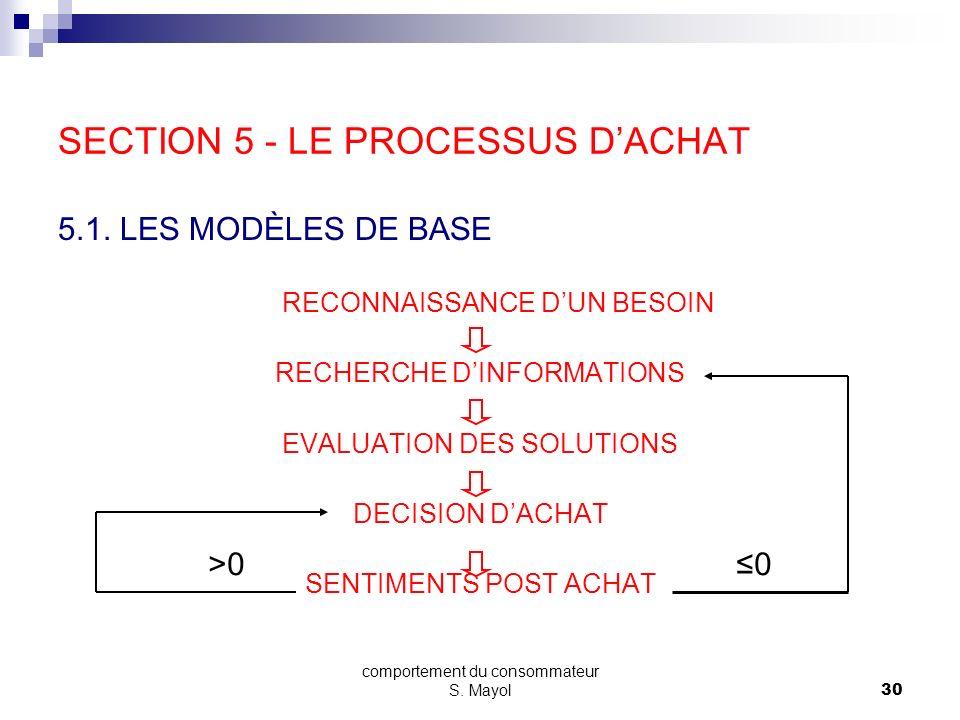SECTION 5 - LE PROCESSUS D'ACHAT