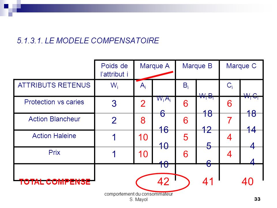 5.1.3.1. LE MODELE COMPENSATOIRE