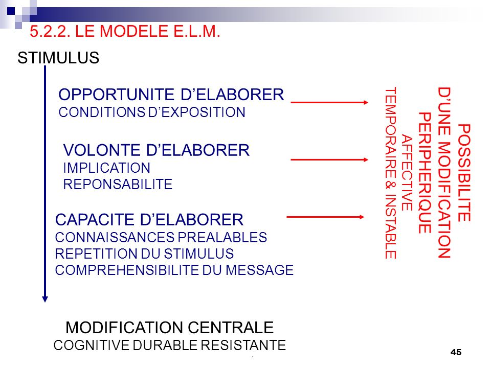 OPPORTUNITE D'ELABORER D'UNE MODIFICATION PERIPHERIQUE POSSIBILITE