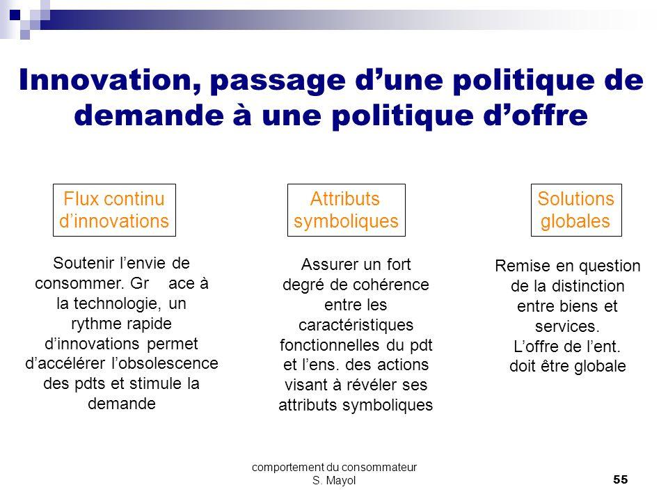 Innovation, passage d'une politique de demande à une politique d'offre