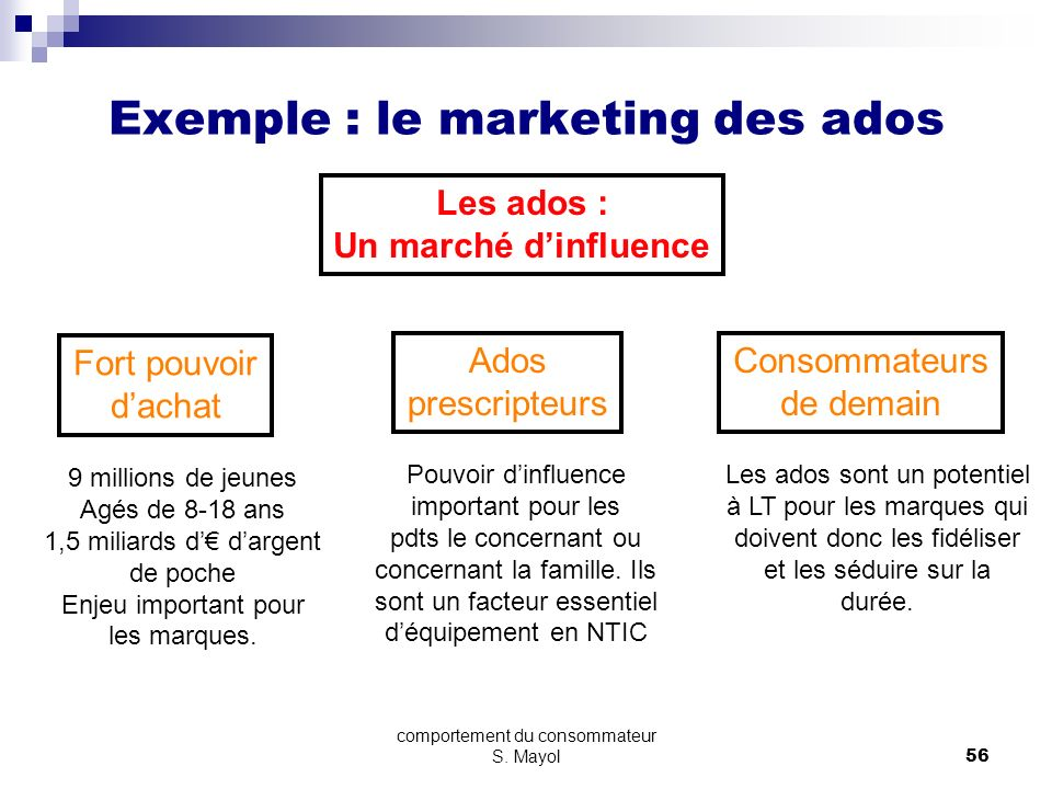 Exemple : le marketing des ados