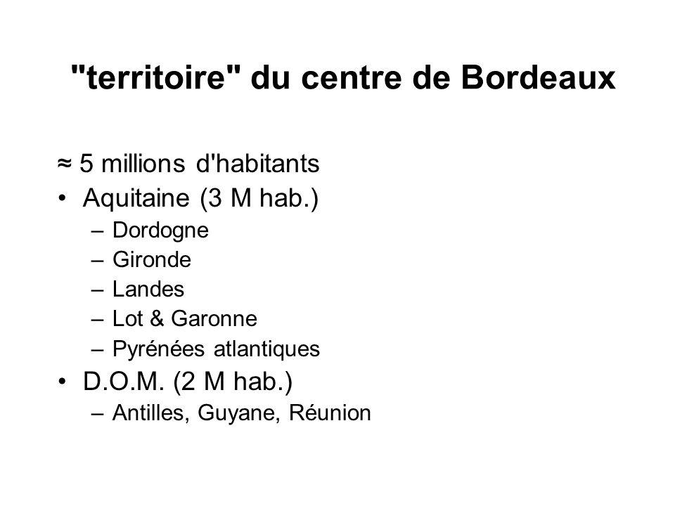 territoire du centre de Bordeaux