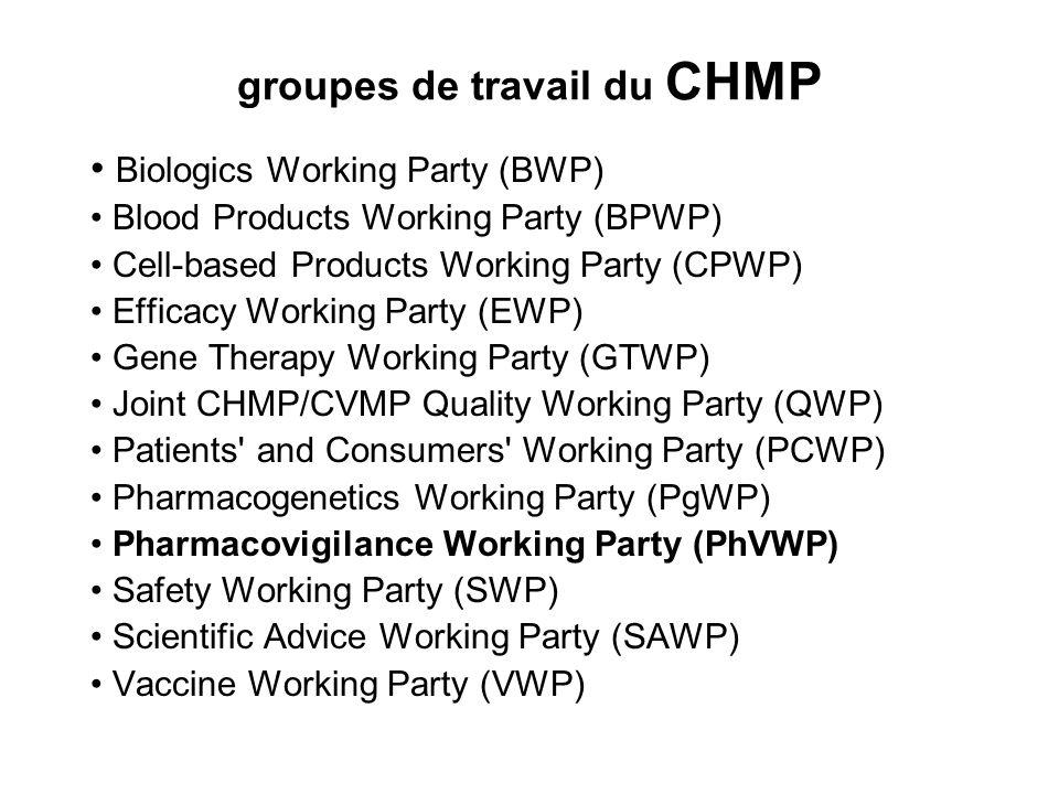 groupes de travail du CHMP