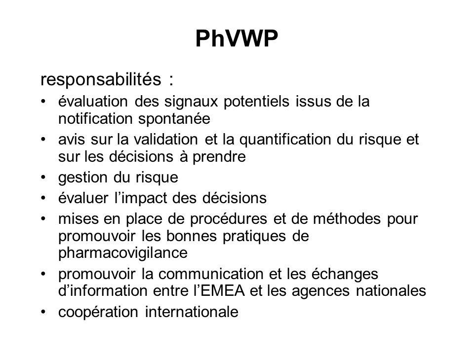 PhVWP responsabilités :