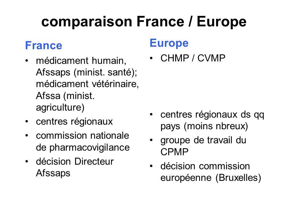 comparaison France / Europe