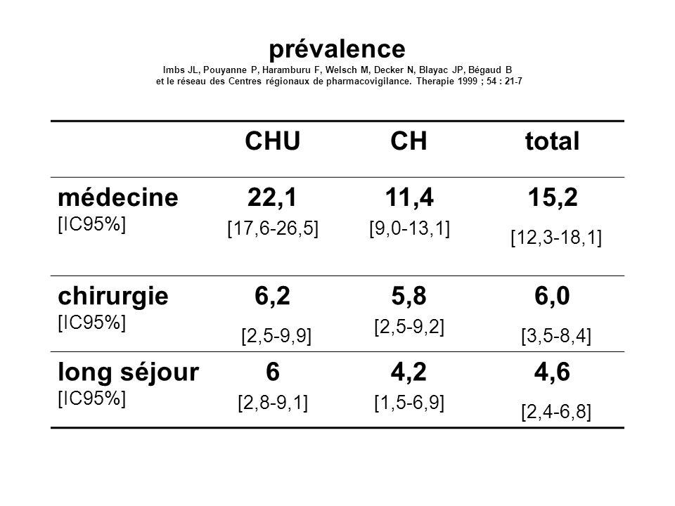 prévalence Imbs JL, Pouyanne P, Haramburu F, Welsch M, Decker N, Blayac JP, Bégaud B et le réseau des Centres régionaux de pharmacovigilance. Therapie 1999 ; 54 : 21-7