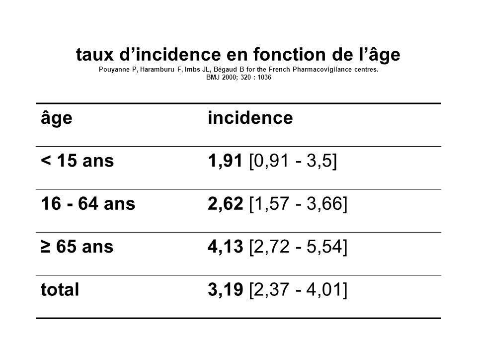 taux d'incidence en fonction de l'âge Pouyanne P, Haramburu F, Imbs JL, Bégaud B for the French Pharmacovigilance centres. BMJ 2000; 320 : 1036