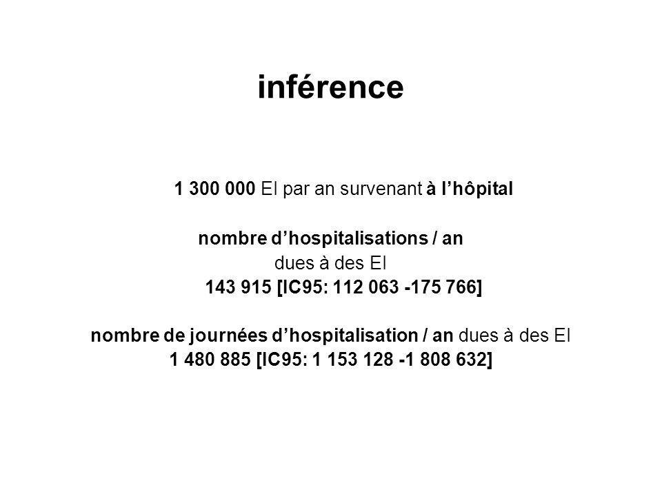 inférence 1 300 000 EI par an survenant à l'hôpital