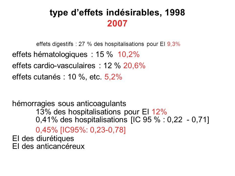type d'effets indésirables, 1998 2007