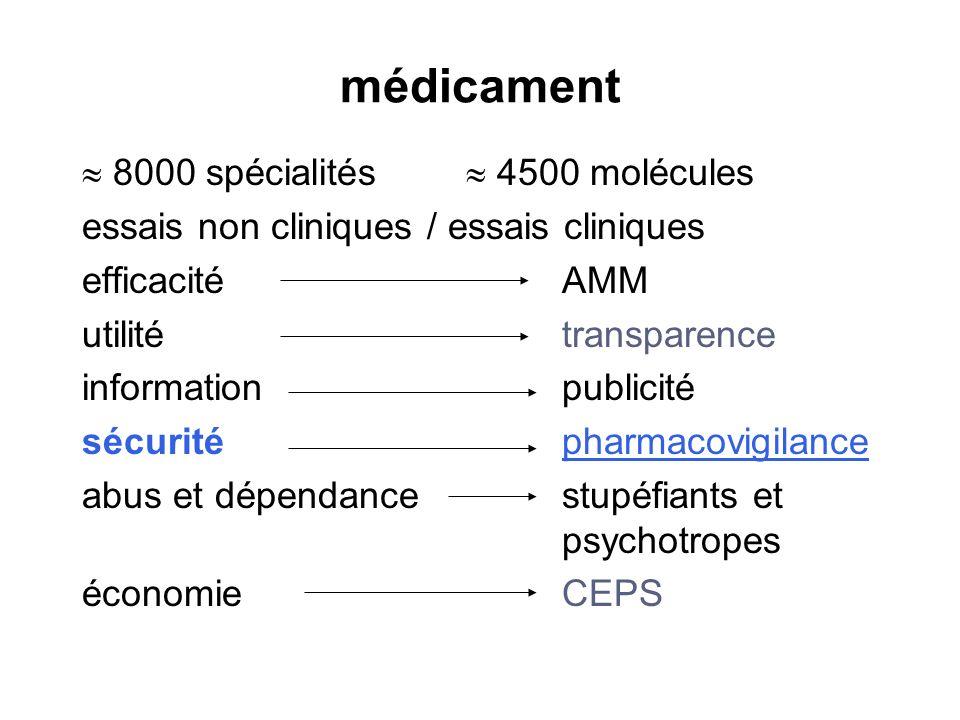 médicament  8000 spécialités  4500 molécules