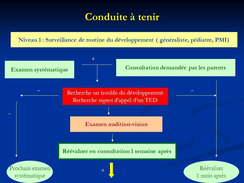 Conduite à tenir Niveau 1 : Surveillance de routine du développement ( généraliste, pédiatre, PMI) +